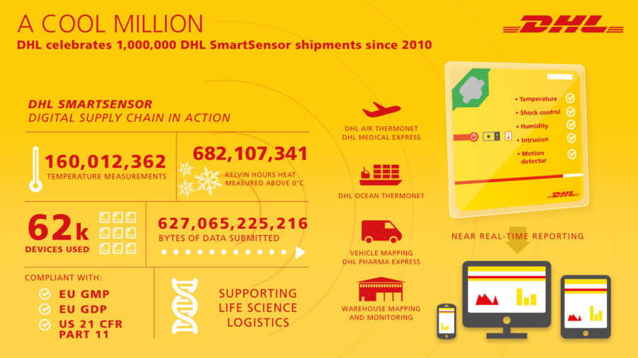 dhl smartsensor passes the 1 million mark air cargo week. Black Bedroom Furniture Sets. Home Design Ideas