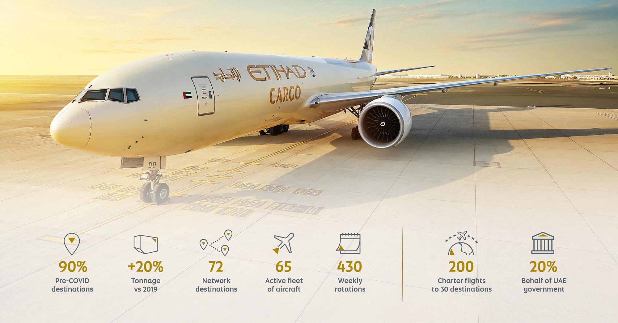 Etihad Cargo's tonnage up 20%
