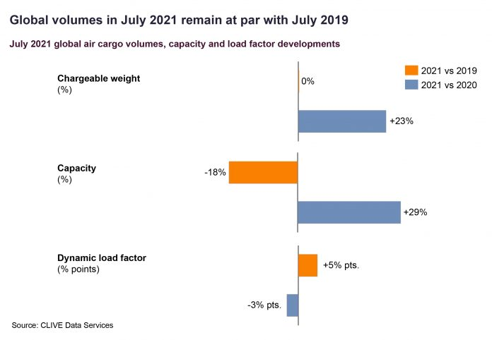 Global airlines managed the traditional 'summer slack season' for air cargo space in July by constantly tweaking capacity levels to address flat demand during the month versus pre-Covid levels.