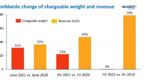 WorldACD analyses Q1/2 of 2021