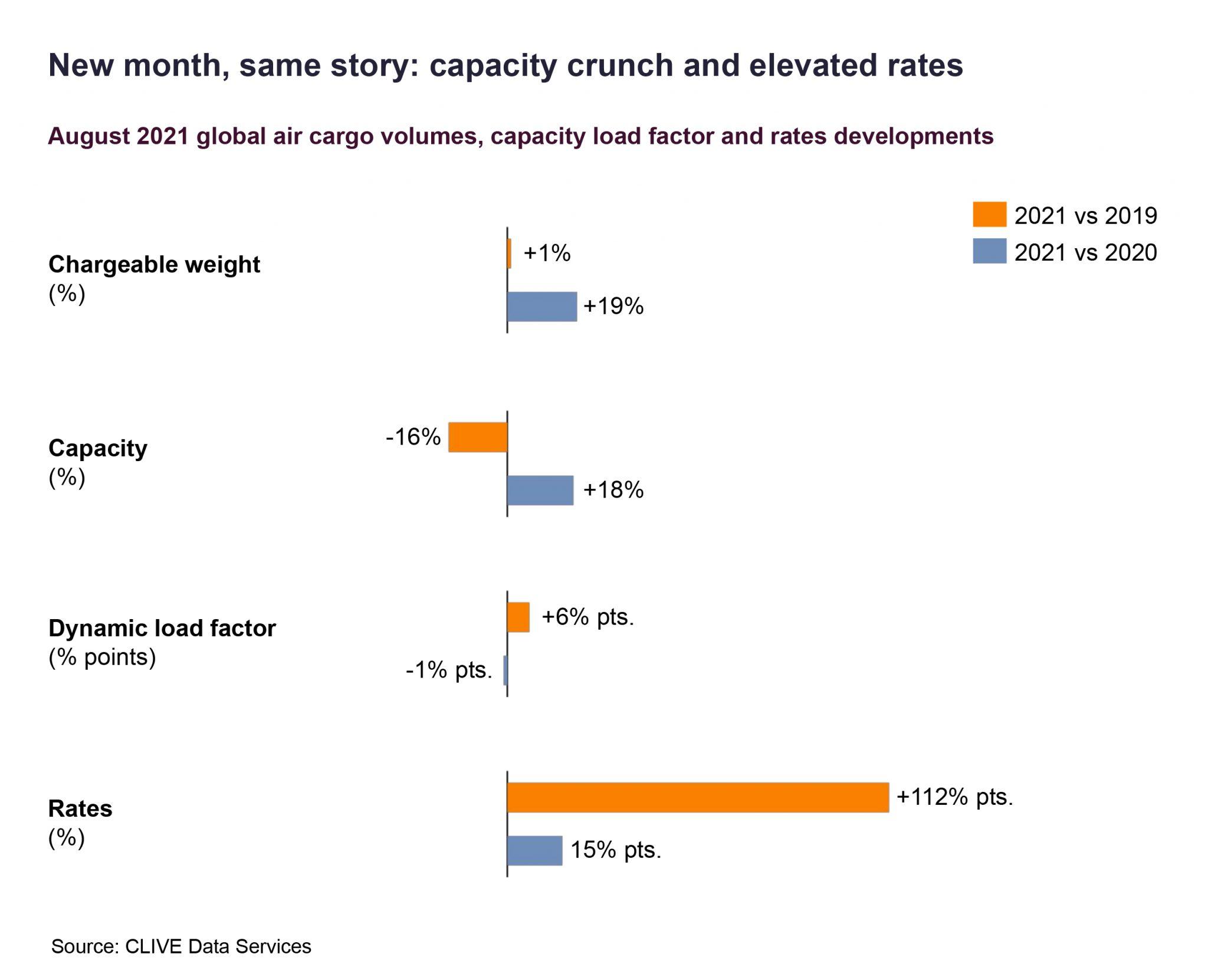 Capacity crunch elevates air cargo rates
